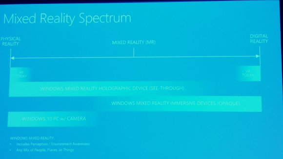 Microsoft ARVR Spectrum