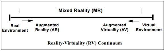 VR Contiuum